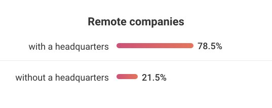 What types of companies are hiring fully remote roles?