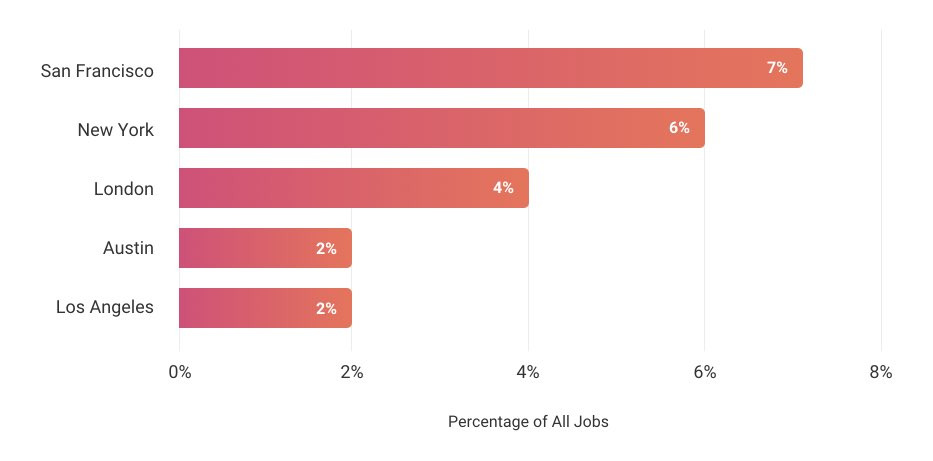 Top five remote-hiring cities on WWR, 2019
