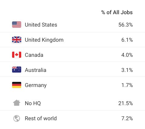 Top five countries hiring remote workers on WWR, 2019