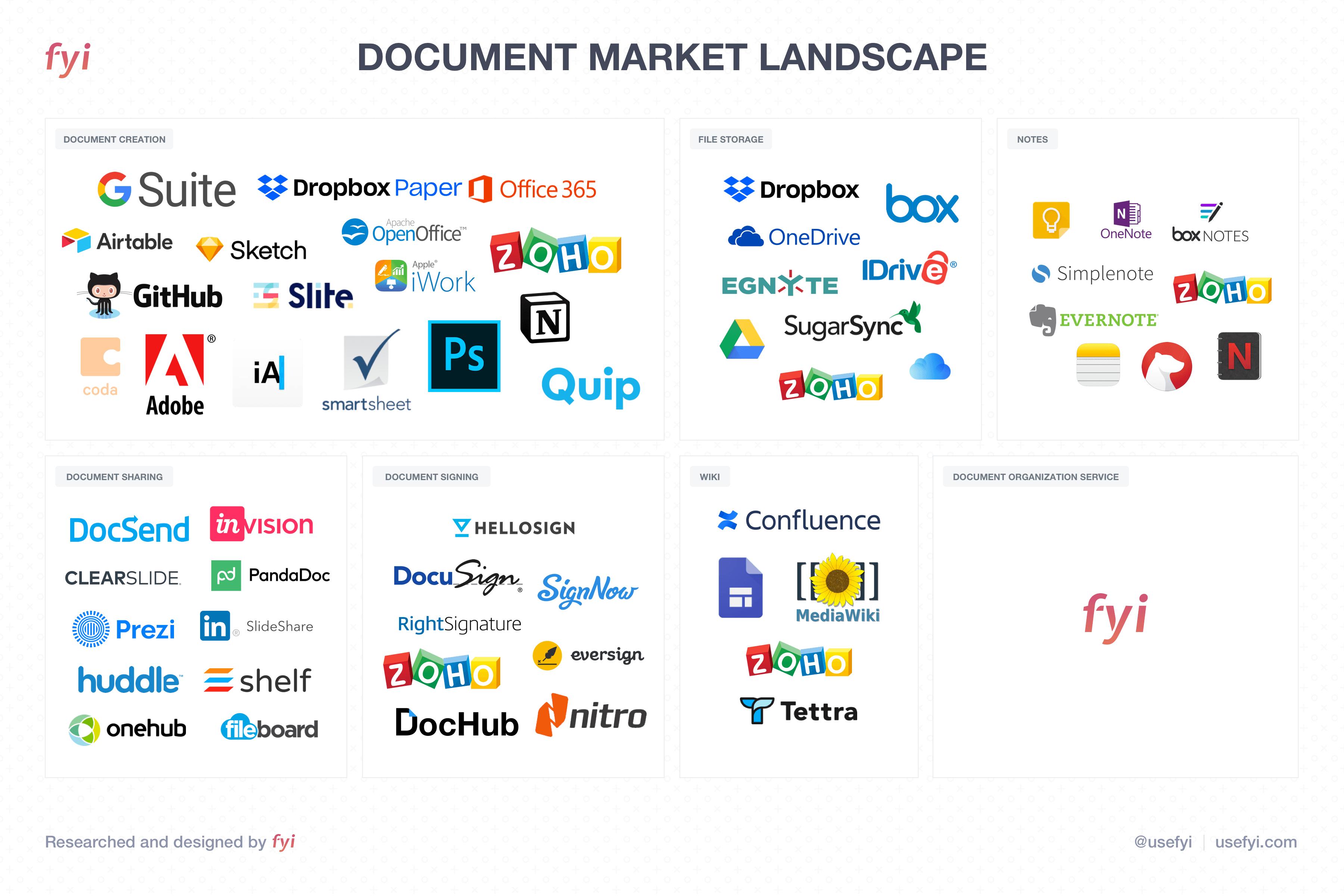 The Document Market Landscape
