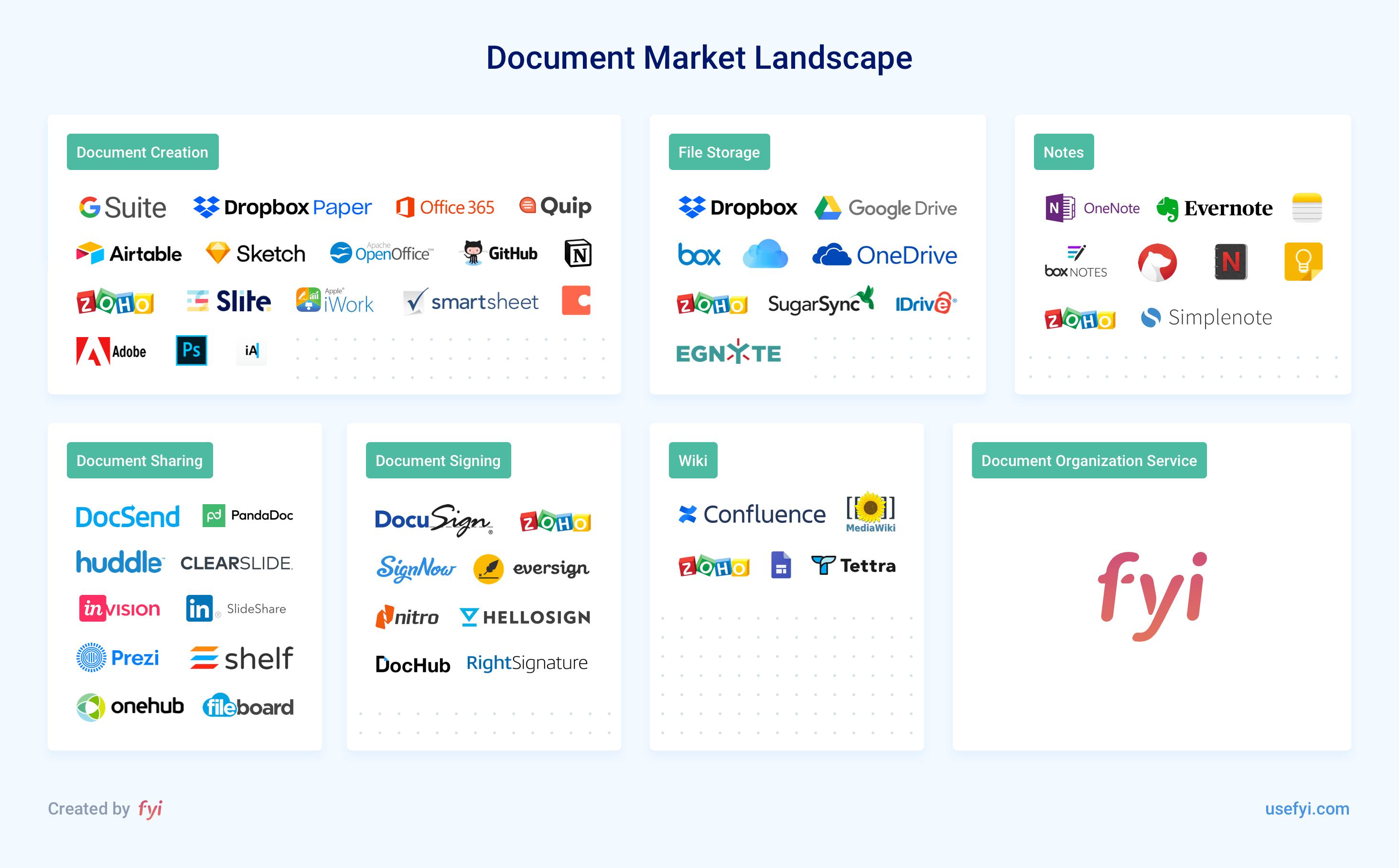 document market landscape