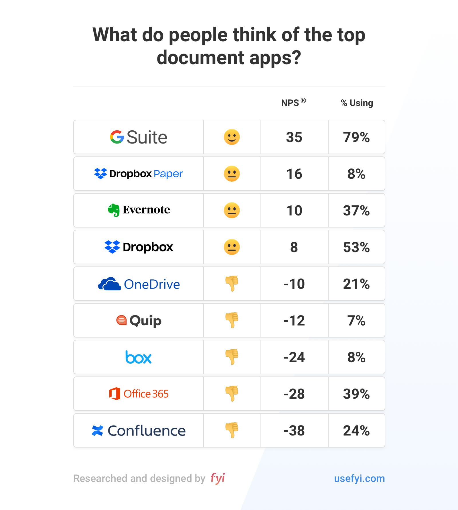 Document app reviews