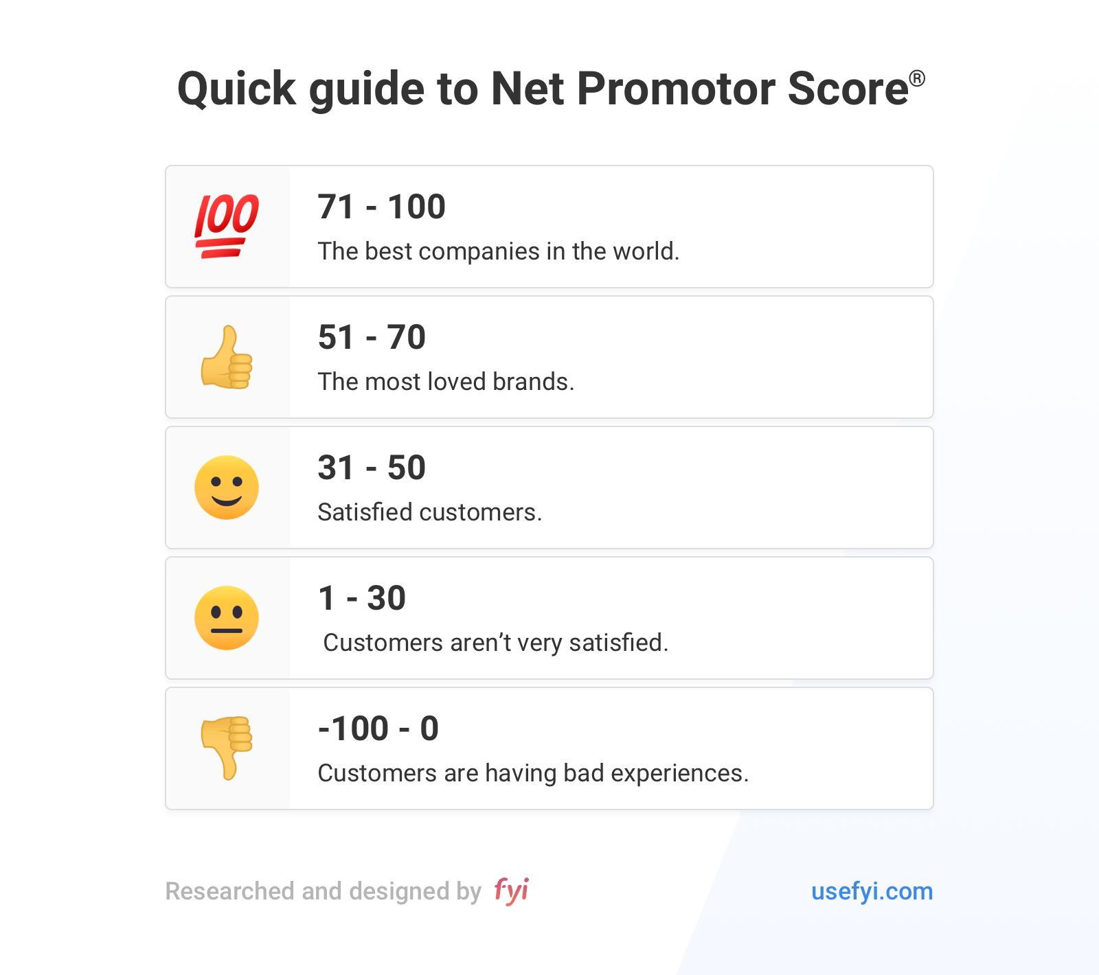 Guide to NPS