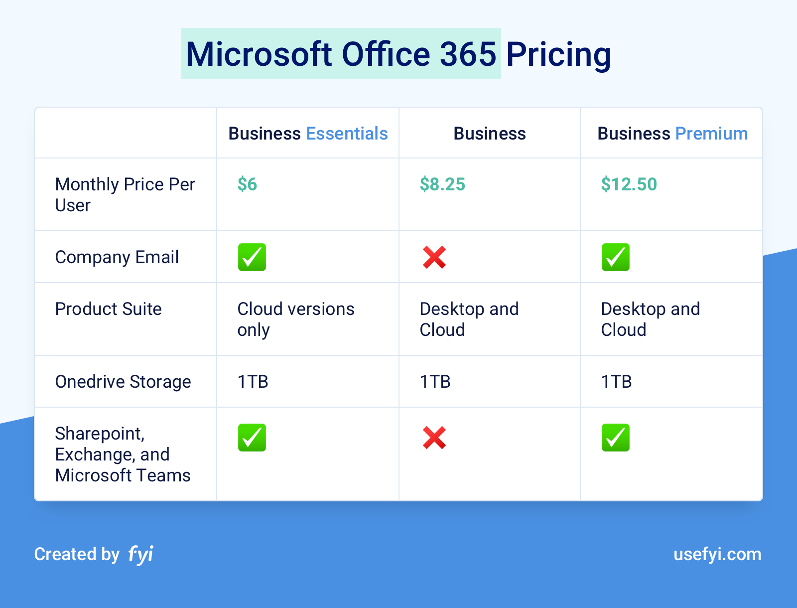 Office 365 Business Pricing Table