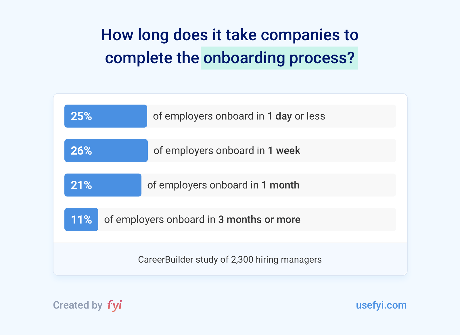 How Long Does Onboarding Take