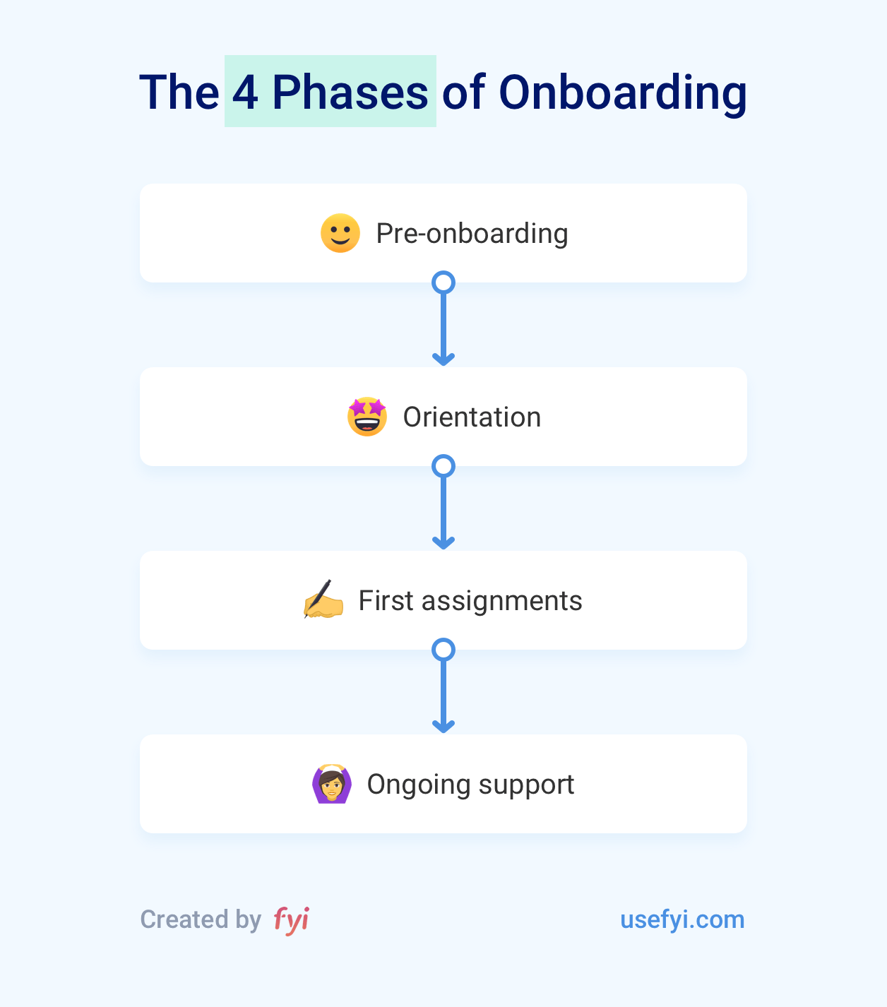 The 4 Phases of Onboarding