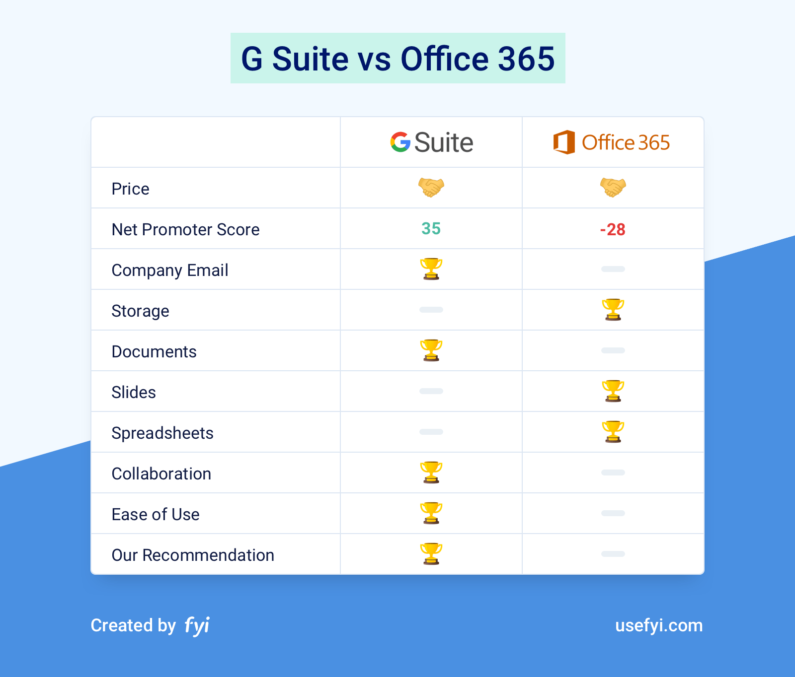 G Suite vs Office 365 Comparison Chart