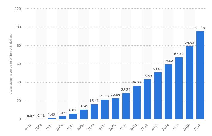 Google Adwords annual revenue