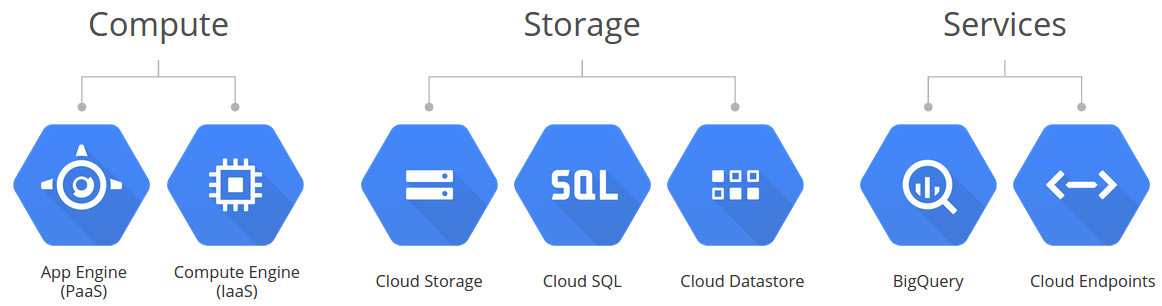 Google Cloud Components