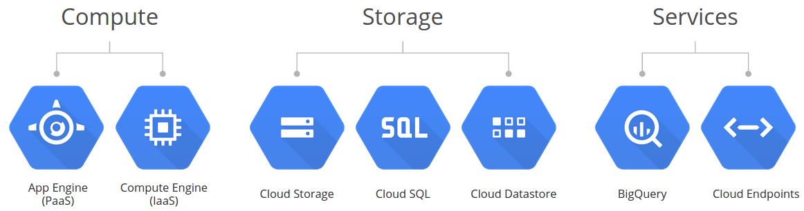 Google Cloud Components