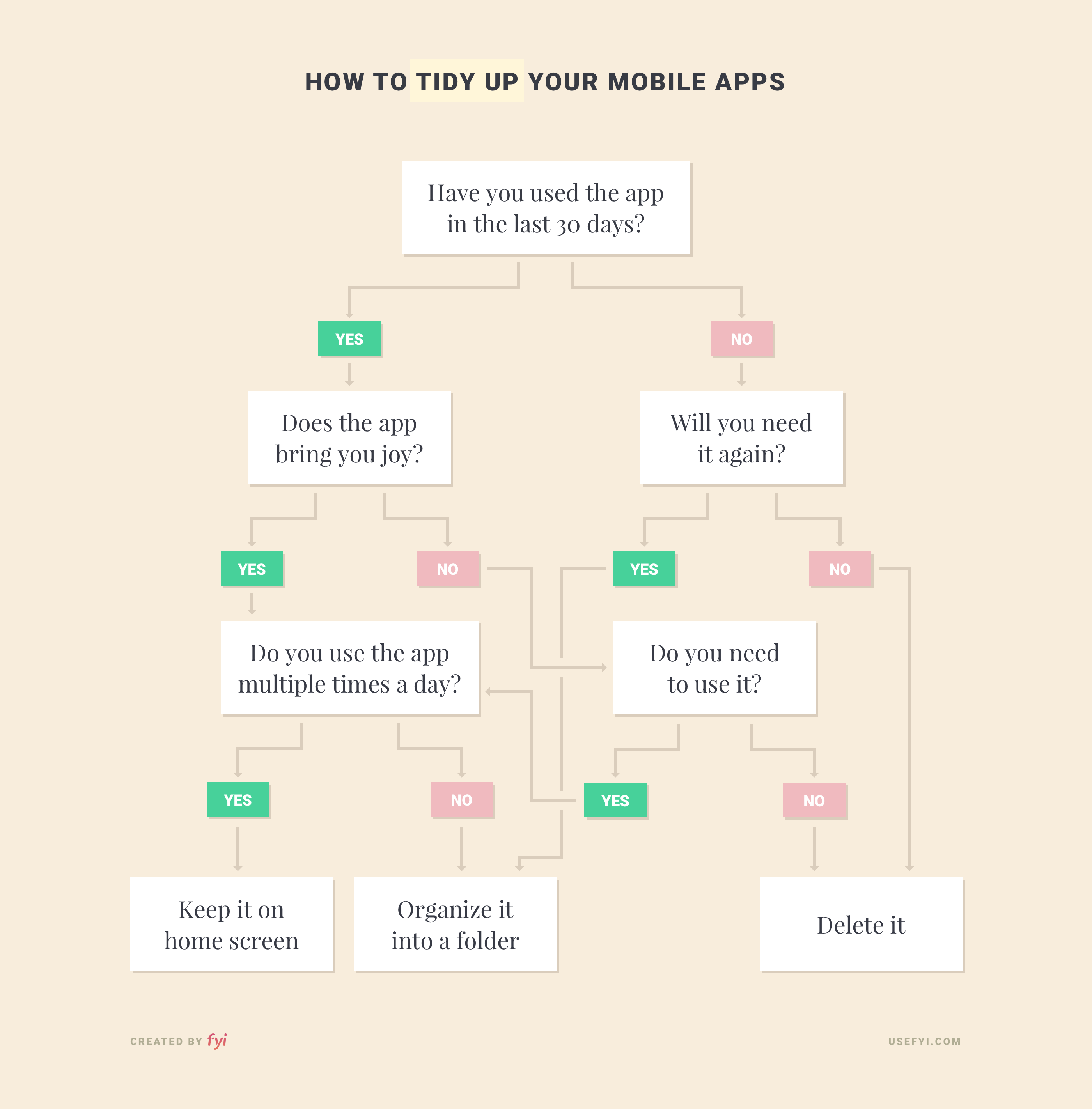 How to tidy up your mobile apps