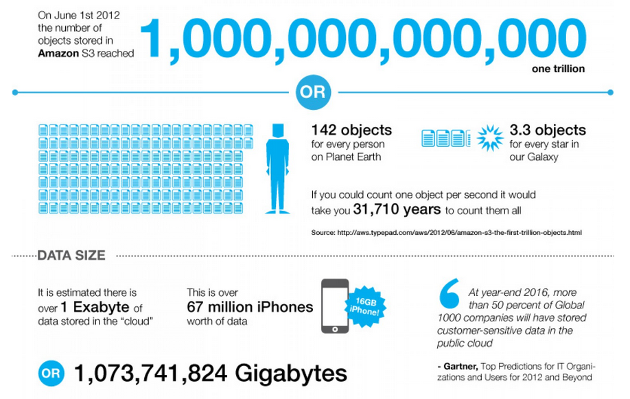 The State of Cloud Storage