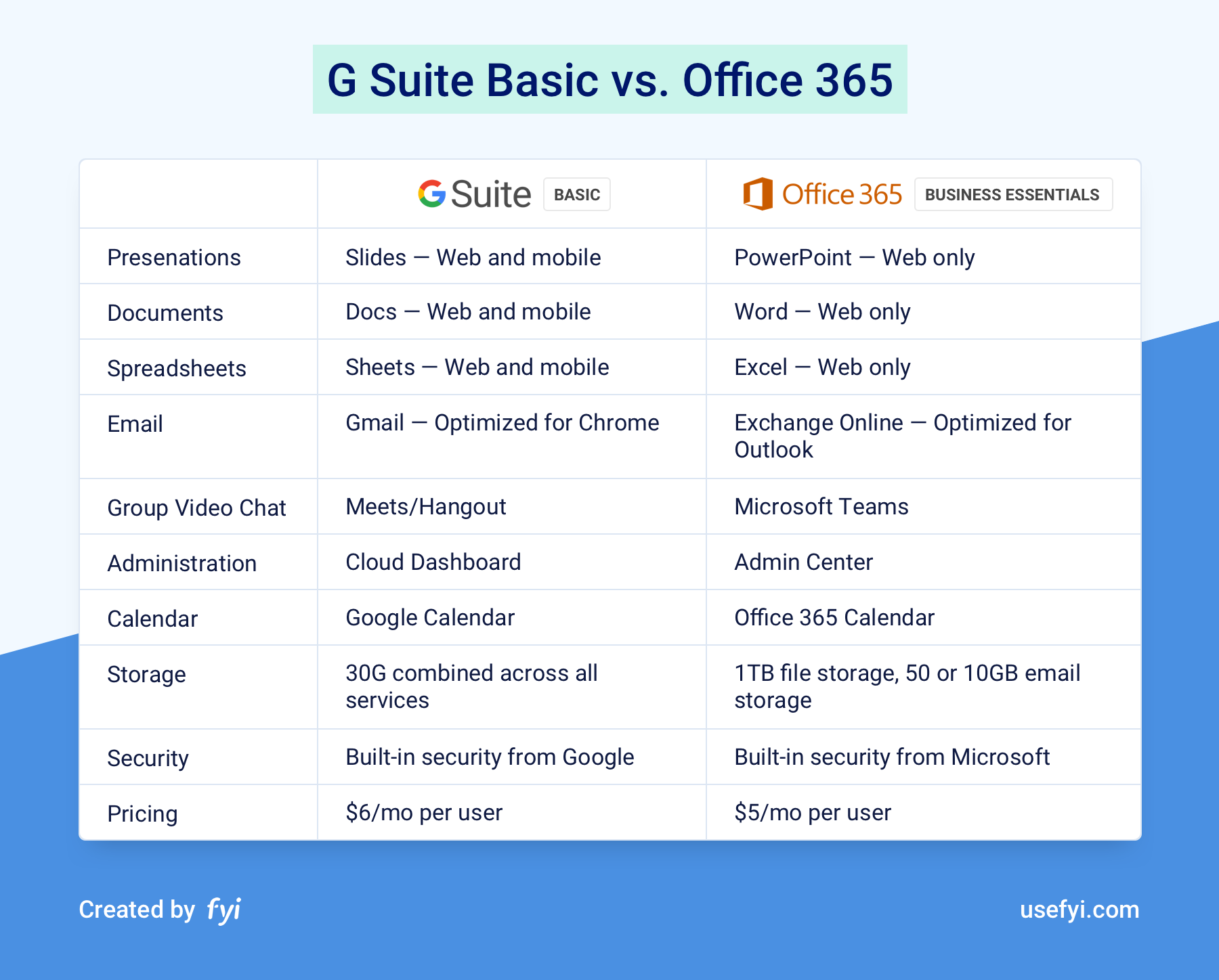 G Suite Basic vs Office 365 Business Essentials