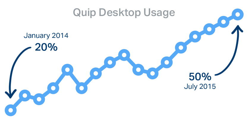 Quip desktop usage
