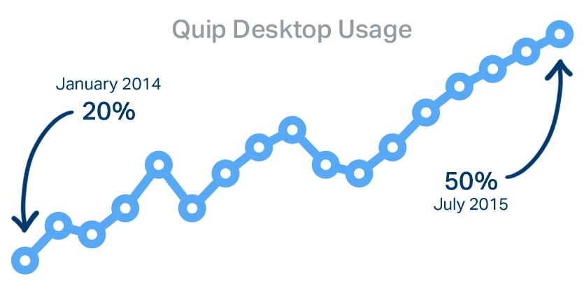 Quip desktop usage