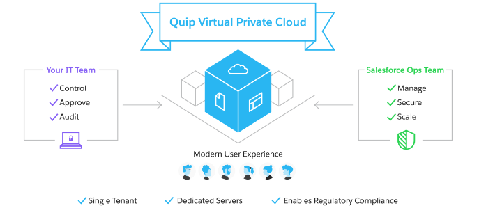 Quip virtual private cloud