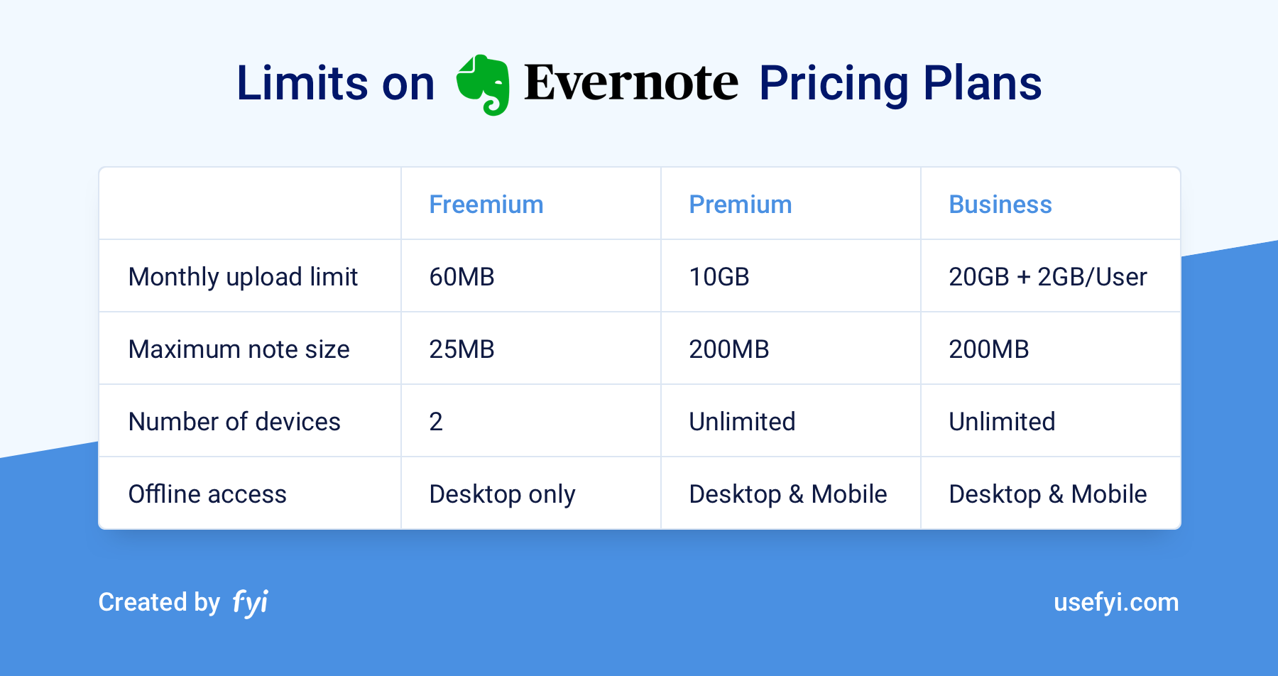 Evernote Pricing Plan Limits