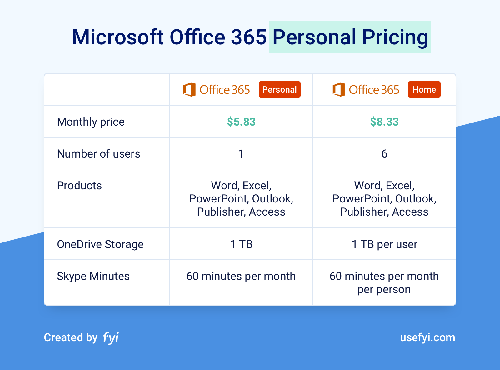 Office 365 Personal Pricing Plans