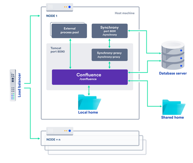 Atlassian Confluence data center diagram