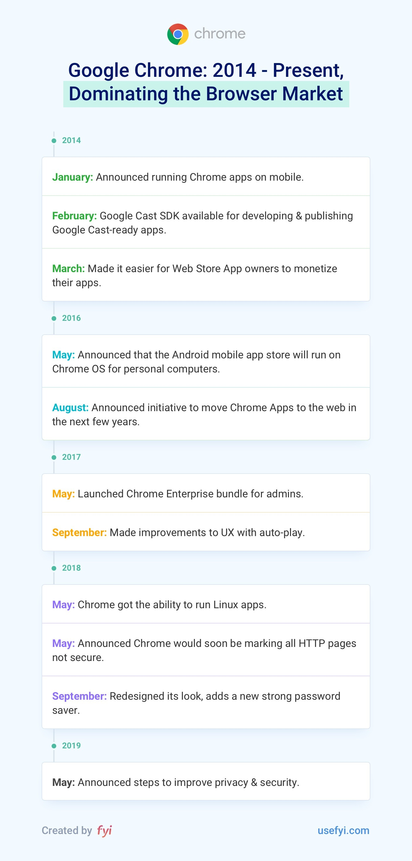 Chrome 2014 to Present