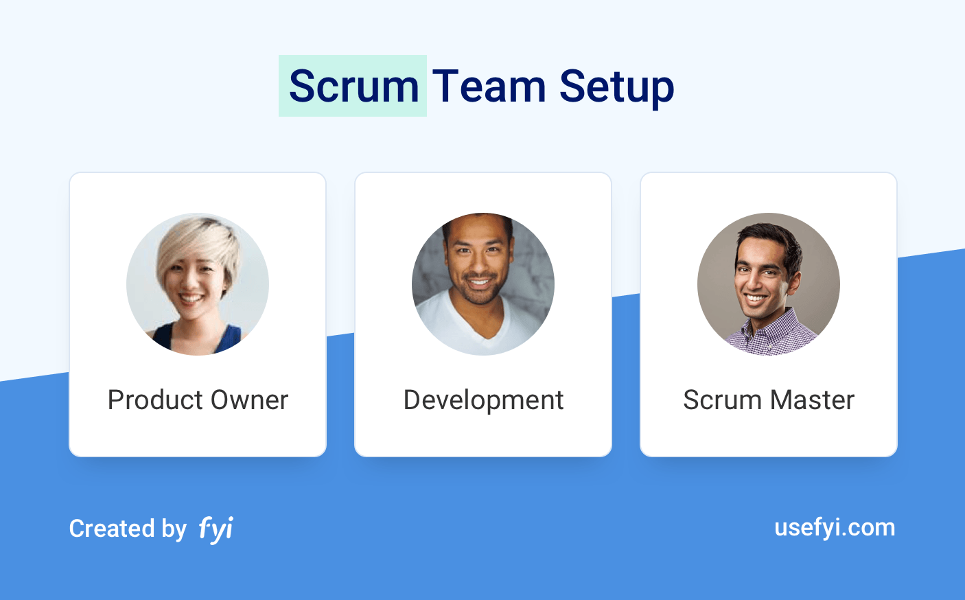 The Scrum Team