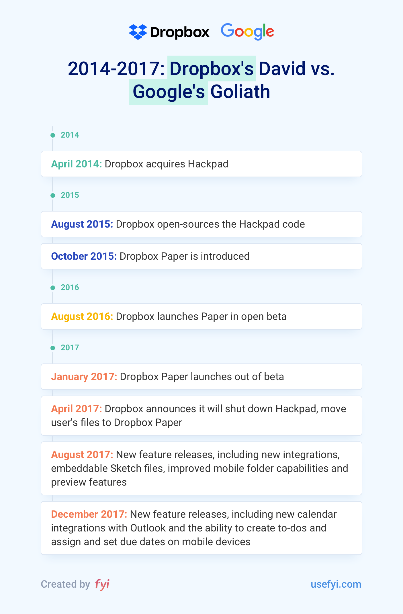 2014-2017 Dropbox