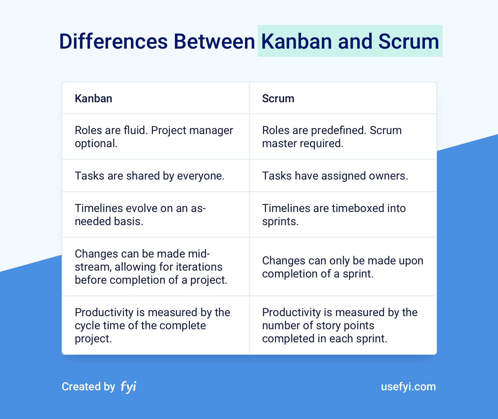 Kanban vs Scrum differences