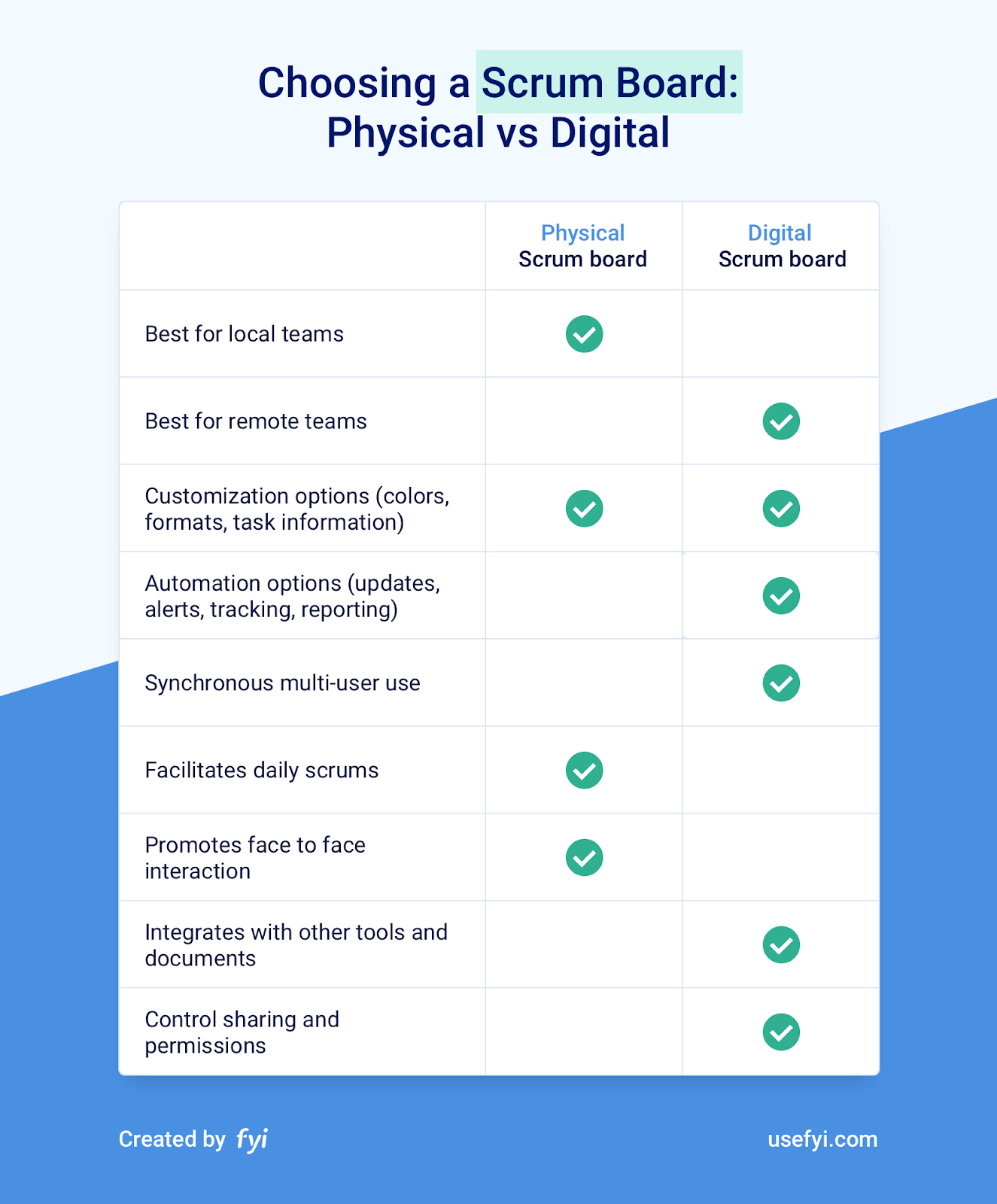 differences between Physical and Digital Scrum Boards