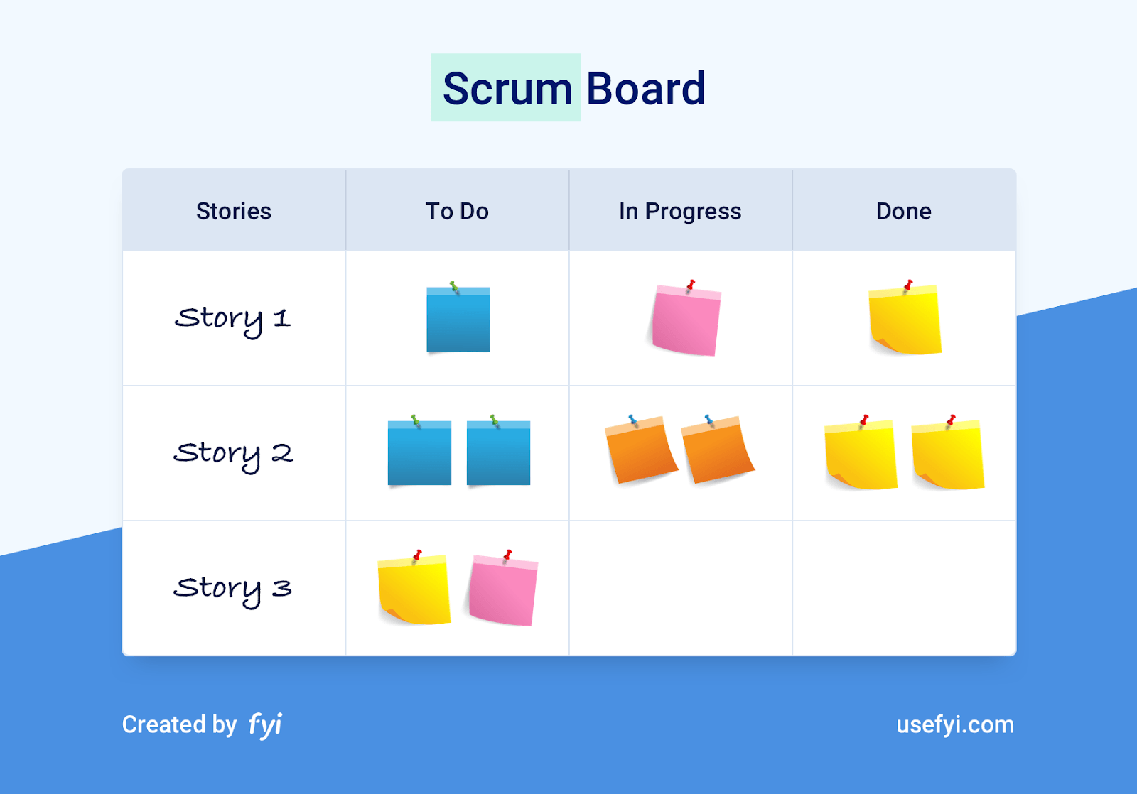 illustration of a Scrum Board