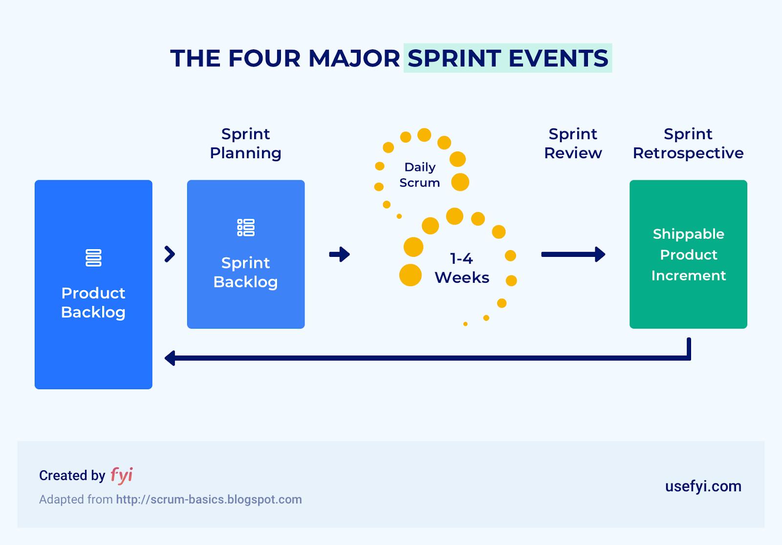 the four major sprint events