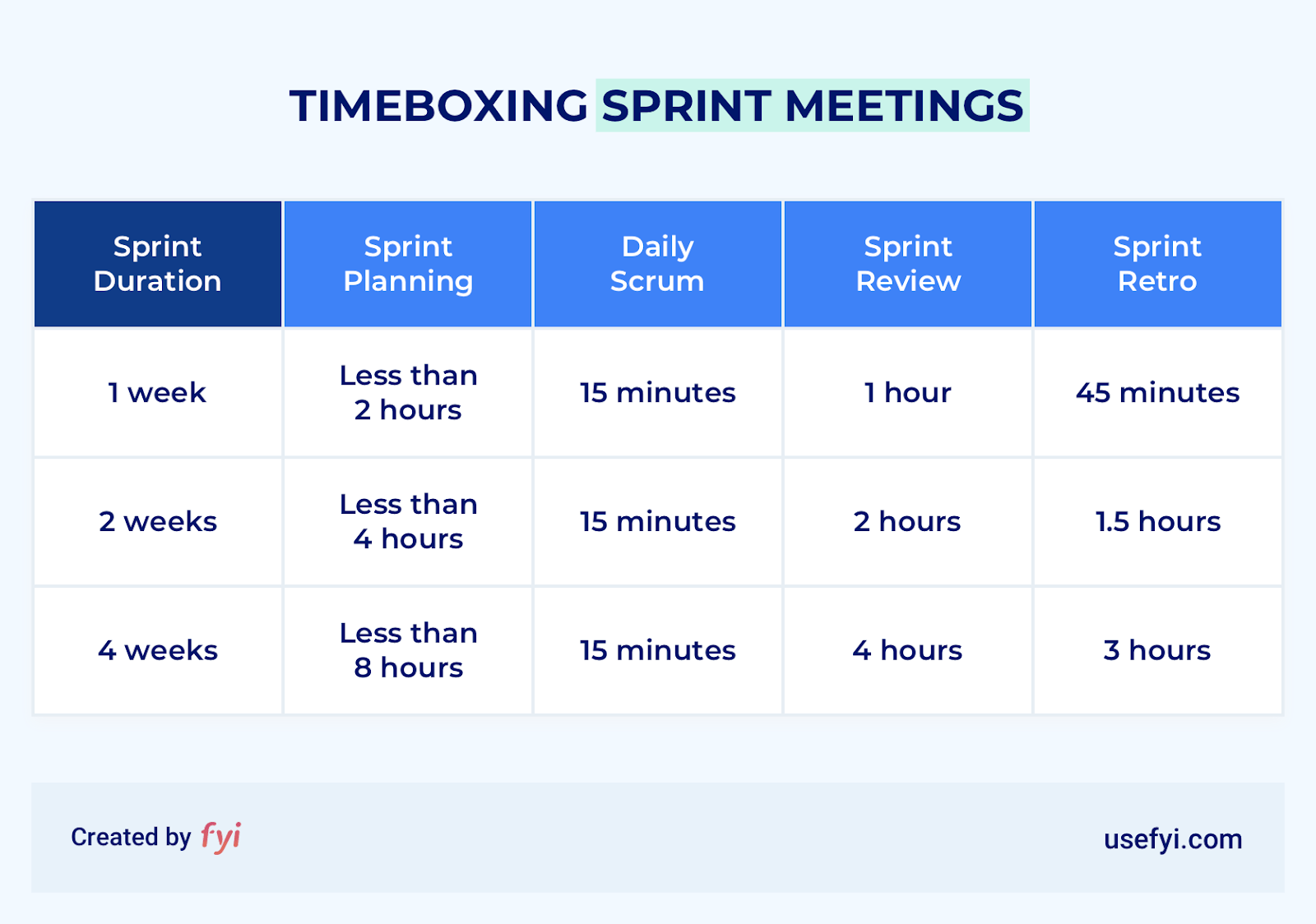 timeboxes for sprint meetings