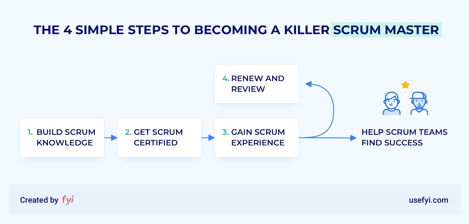 4 steps to becoming a scrum master