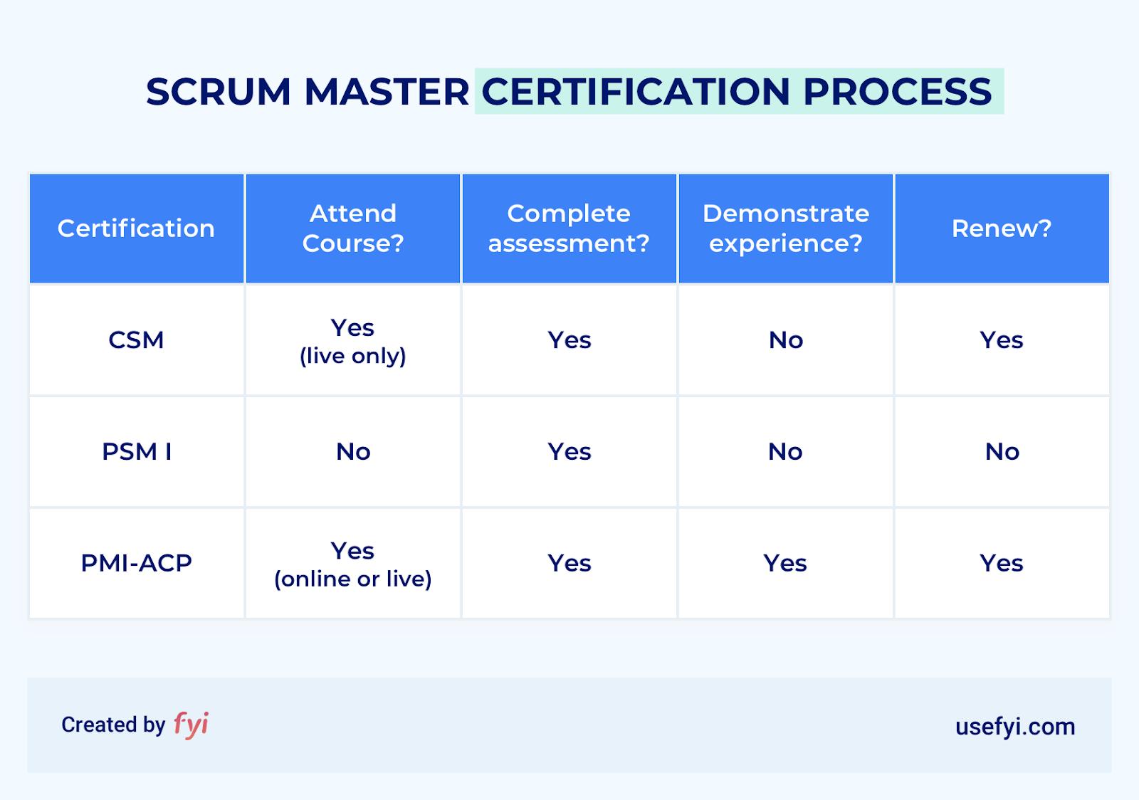 scrum master certification process