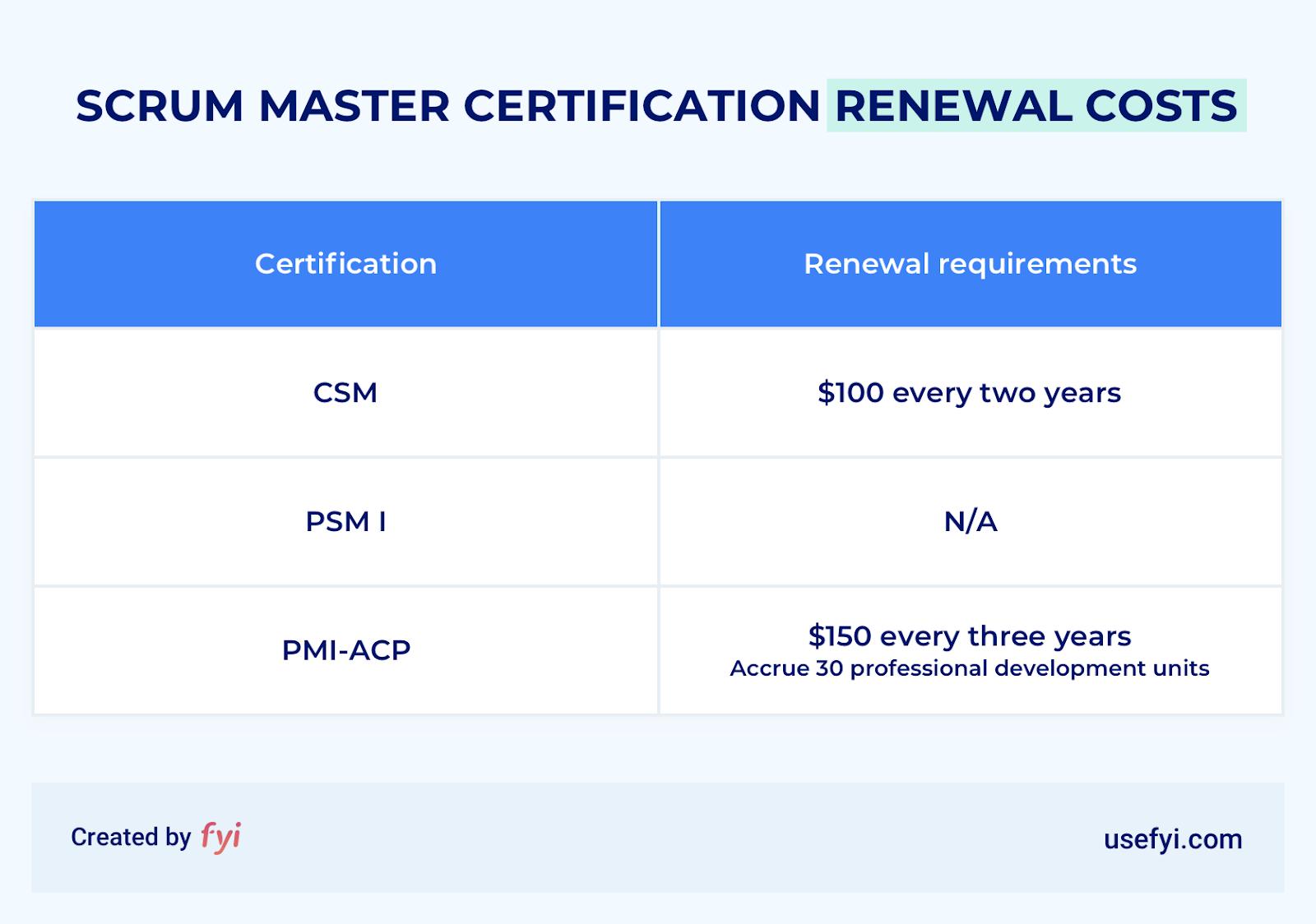scrum master certification renewal costs