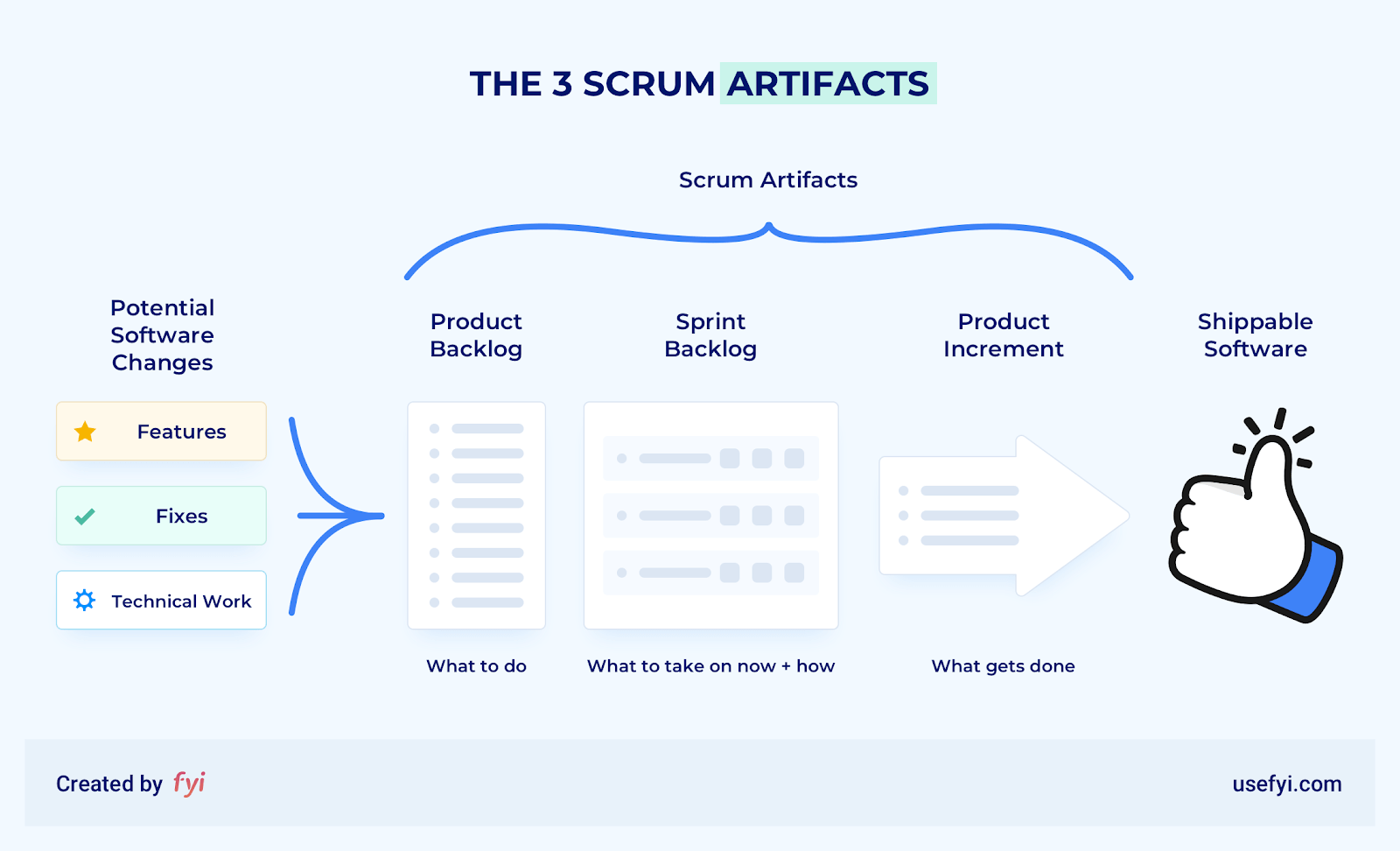 scrum artifacts diagram