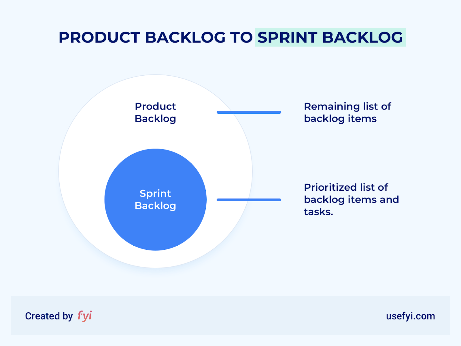 sprint backlog diagram