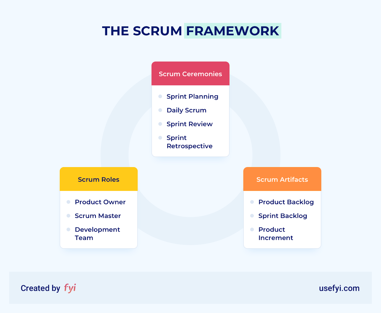 diagram of the scrum framework