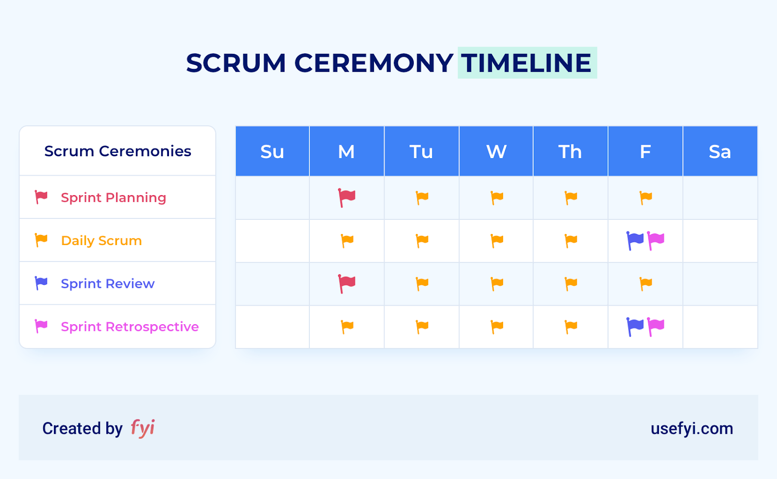 timeline of scrum ceremonies