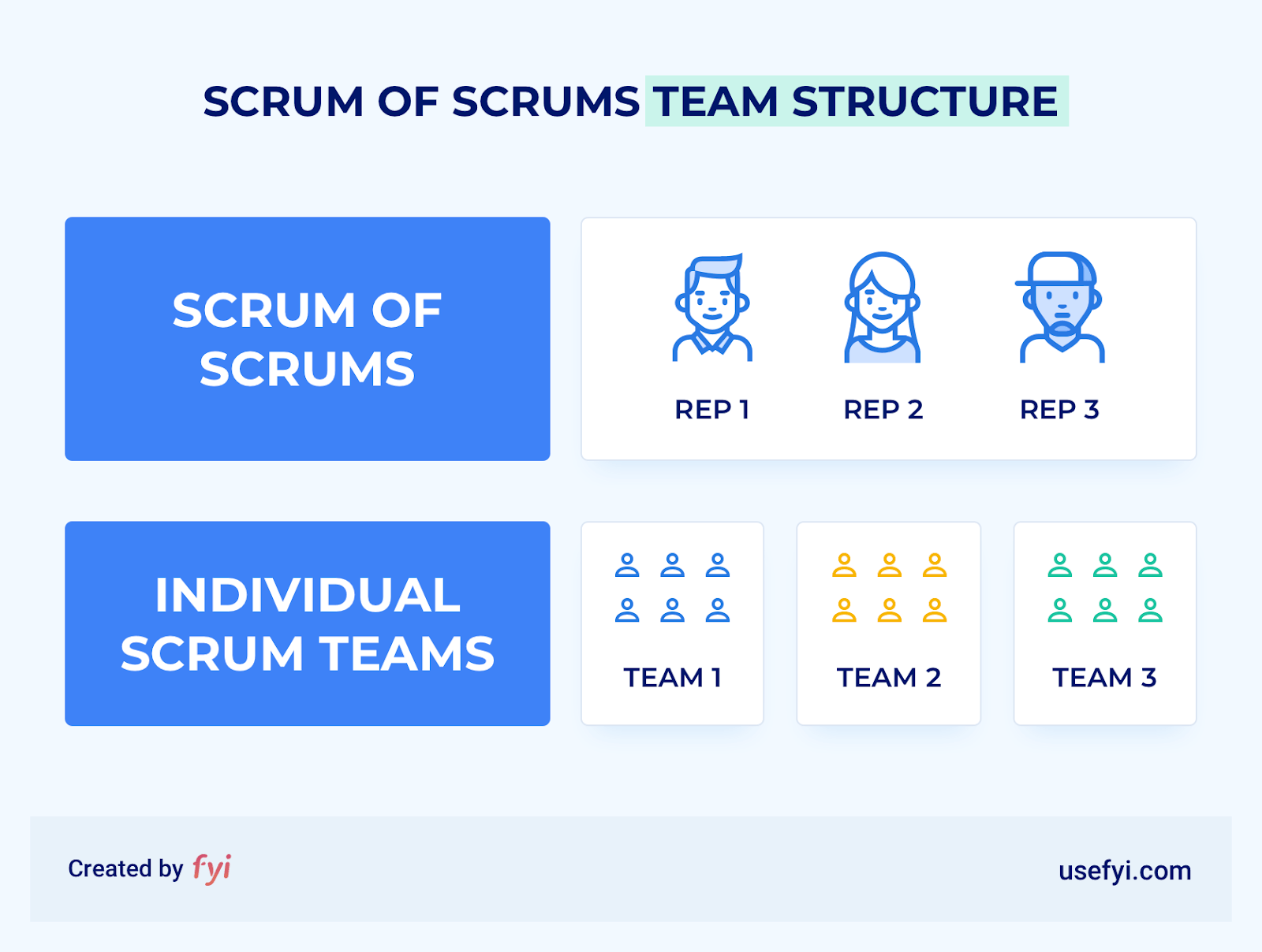 Scrum Of Scrums team structure