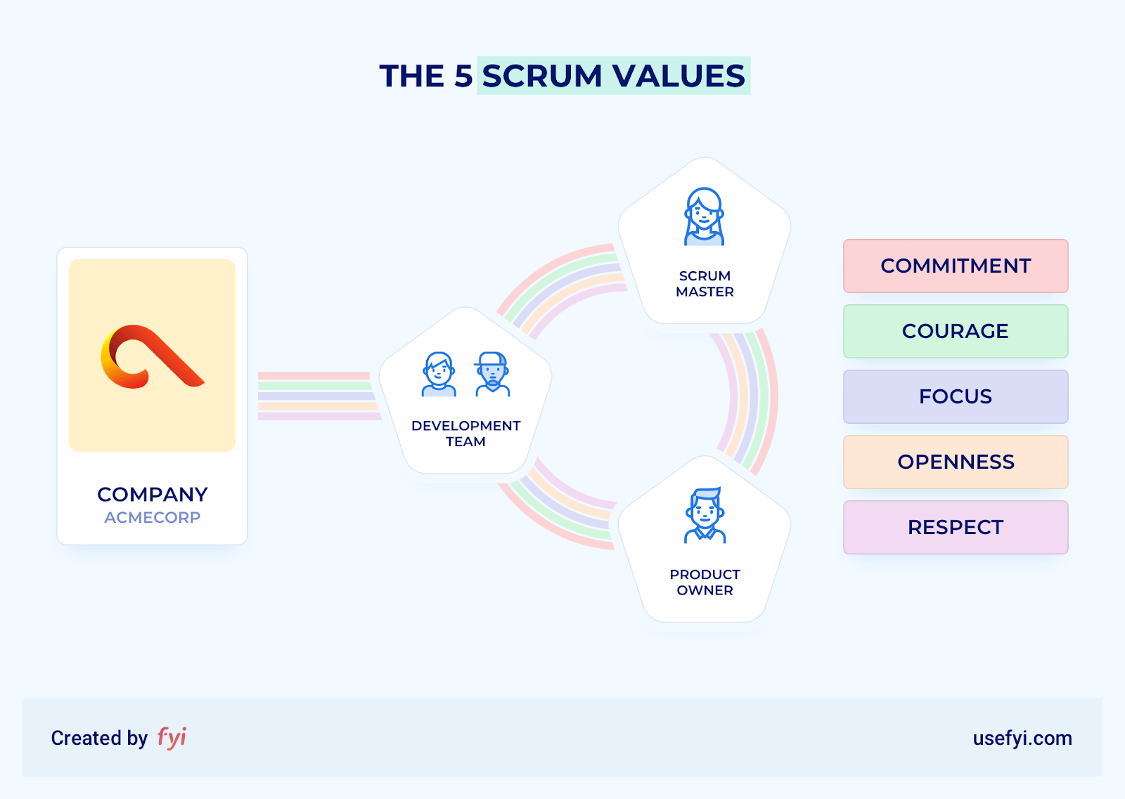 illustration of scrum values and scrum team structure