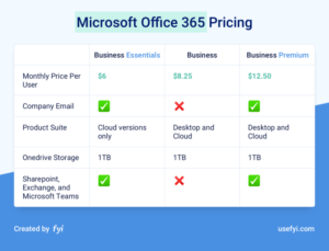 table of office 365 pricing