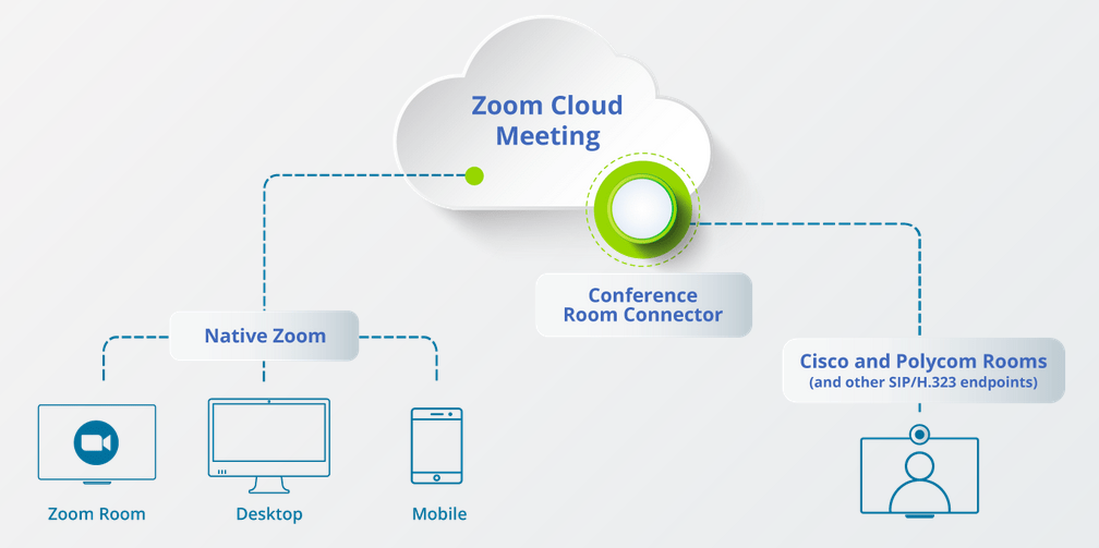 Zoom meeting room connector