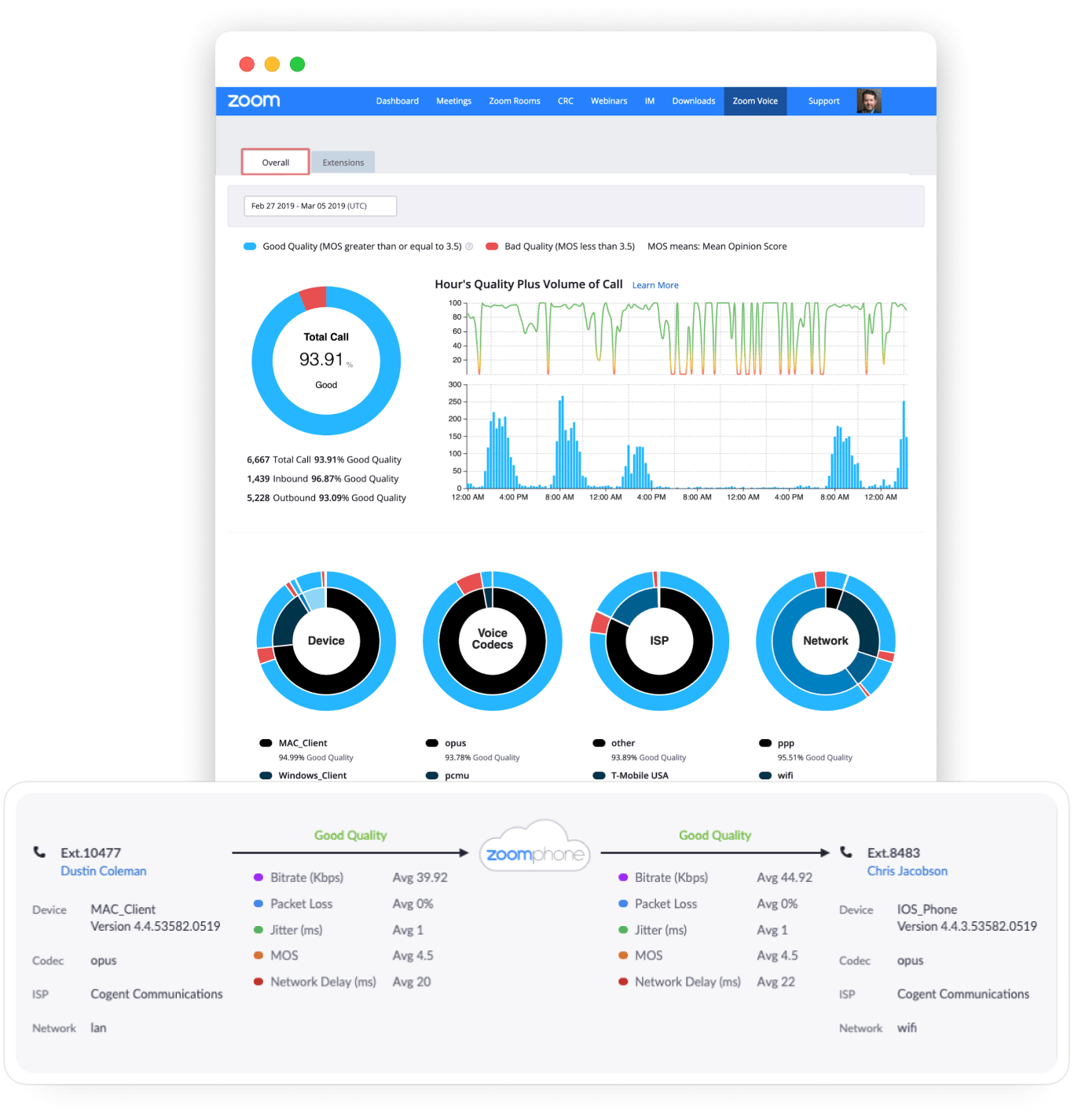 Zoom phone analytics dashboard