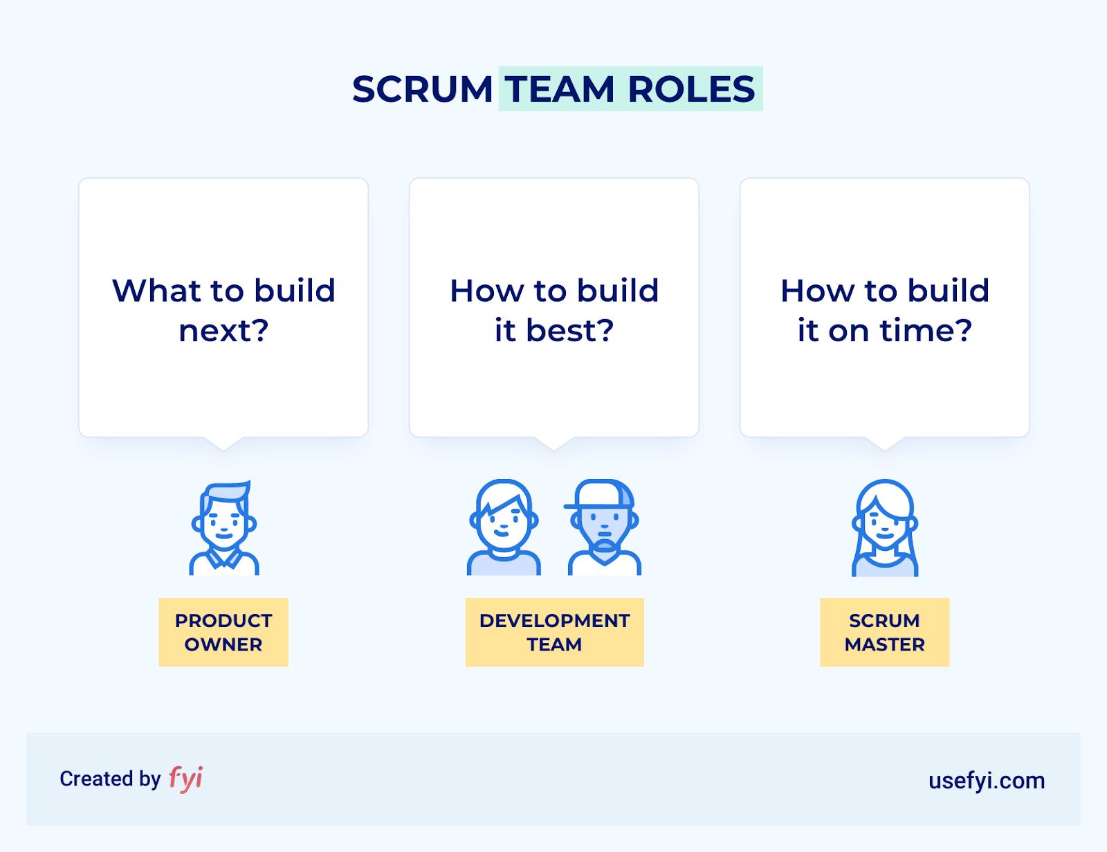 key scrum team roles