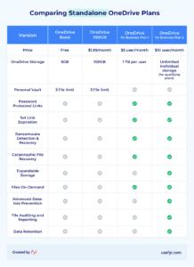 onedrive standalone plan comparison table