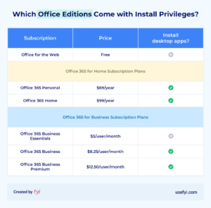 office install privileges comparison table