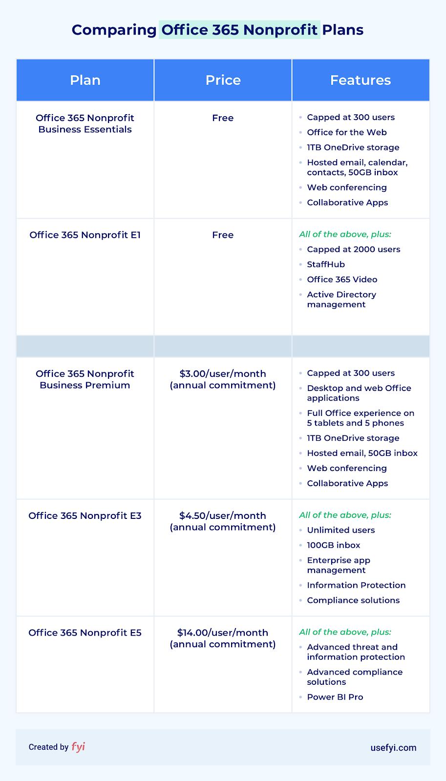 office 365 nonprofit plan comparison table