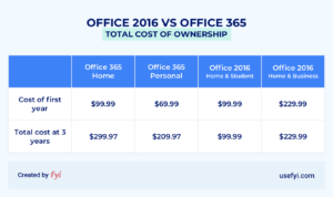 office 2016 vs office 365 cost comparison table