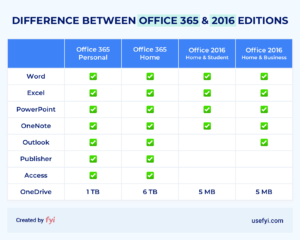 office 2016 vs office 365 app comparison table