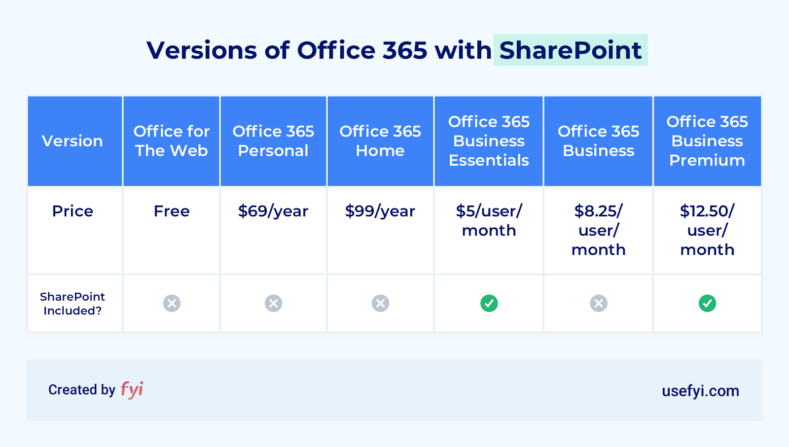 office 365 versions including sharepoint